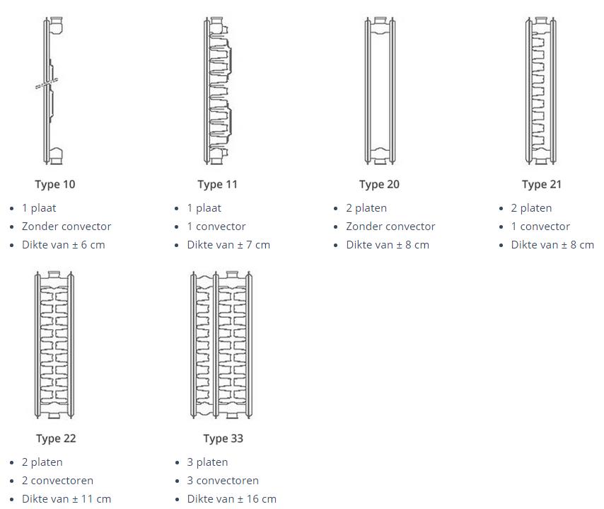 Verschillende type radiatoren