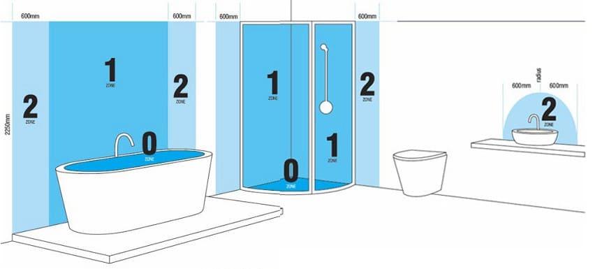 verlichting in badkamer plaatsen