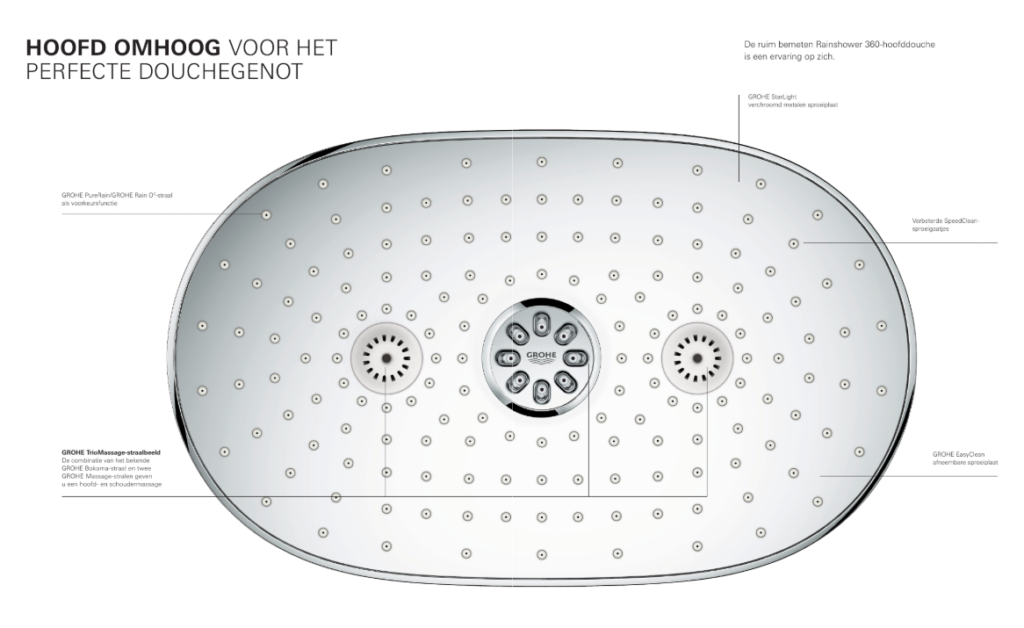 Grohe SmartControl