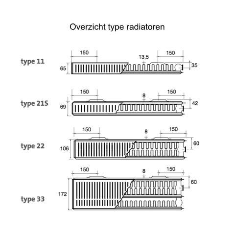Radson Compact paneelradiator 300x1500x106mm (H x L x D) - type 22