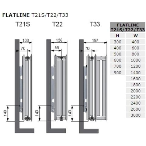 Vasco Flatline T21s paneelradiator type 21 - 140 x 50 cm (L x H)