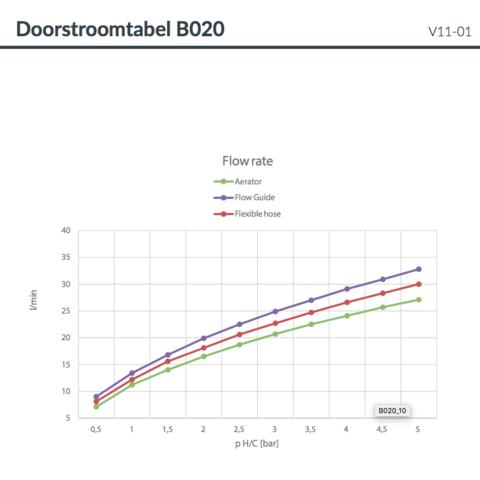 Hotbath Cobber B020 badthermostaat met draaibare uitloop verouderd ijzer