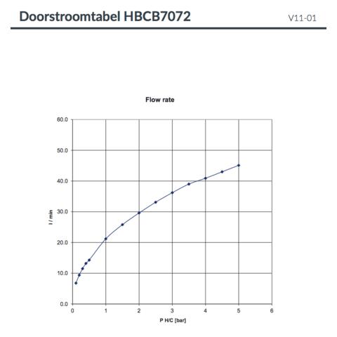 Hotbath Cobber CB7072EXT afbouwdeel voor inbouw badthermostaat met 2 stopkranen & uitloop gepolijst messing