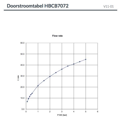 Hotbath Cobber CB7072EXT afbouwdeel voor inbouw badthermostaat met 2 stopkranen & uitloop roze goud