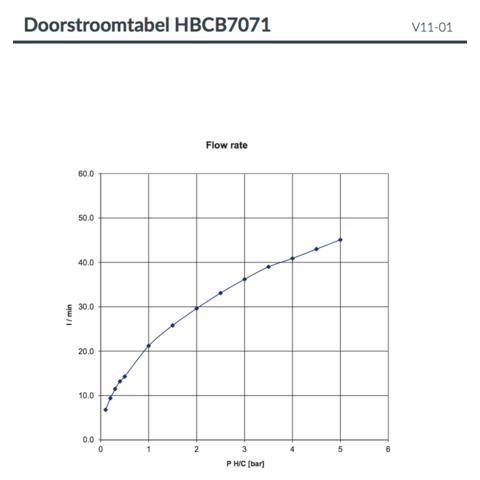 Hotbath Cobber CB7071EXT afbouwdeel voor inbouwthermostaat met 2 stopkranen gepolijst messing