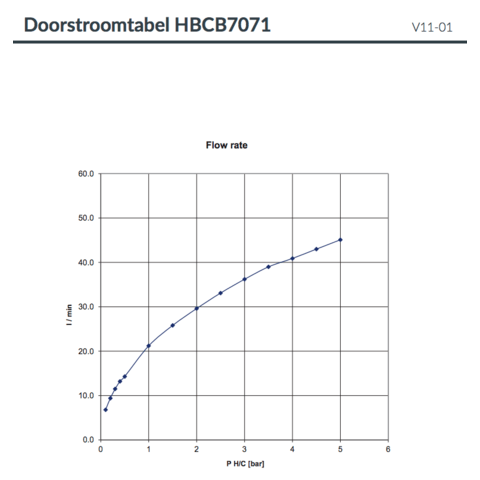Hotbath Cobber CB7071EXT afbouwdeel voor inbouwthermostaat met 2 stopkranen geborsteld messing