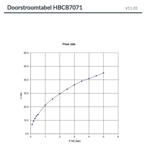 Hotbath Cobber CB7071EXT afbouwdeel voor inbouwthermostaat met 2 stopkranen mat zwart