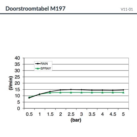 Hotbath Mate M197 hoofddouche 38 cm chroom