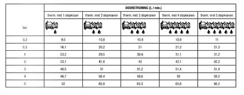 Hotbath Mate MHRQ2 High Flow thermostaat met 2 stopkranen geborsteld nikkel