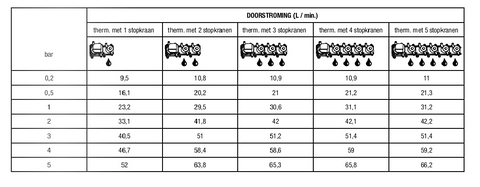 Hotbath Mate MHQ5 High Flow thermostaat met 5 stopkranen geborsteld nikkel
