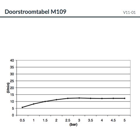 Hotbath Mate M109 hoofddouche  50cm geborsteld nikkel
