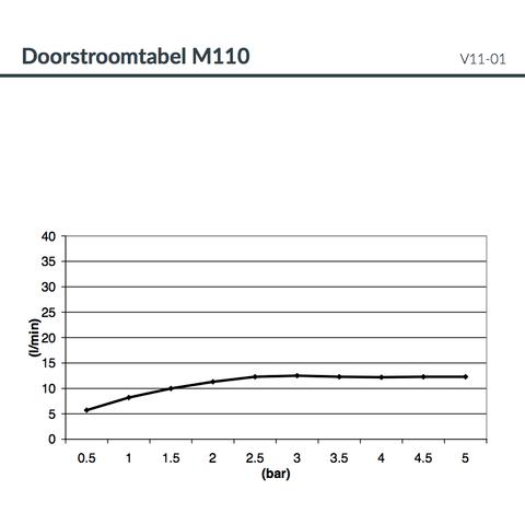 Hotbath Mate M110 hoofddouche vierkant 38cm chroom