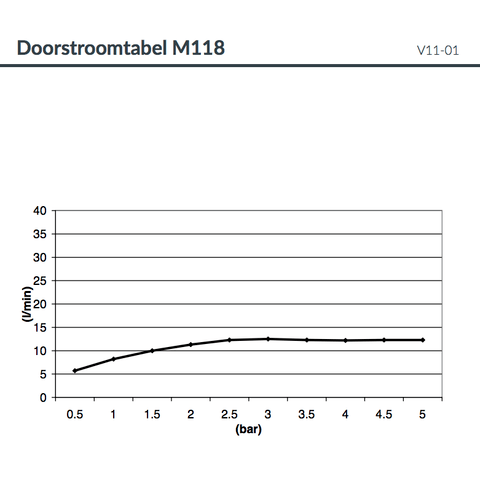 Hotbath Mate M118 hoofddouche ovaal 38x60cm met led verlichting chroom