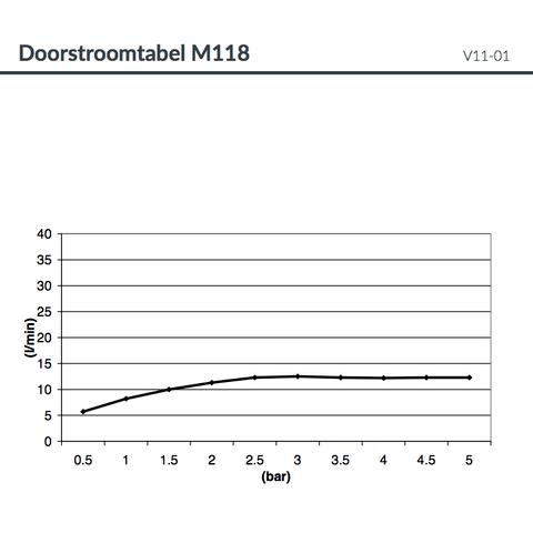 Hotbath Mate M118 hoofddouche ovaal 38x60cm met led verlichting geborsteld nikkel