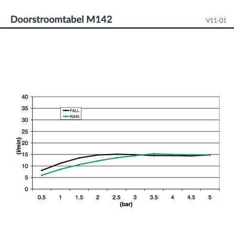 Hotbath Mate M142 Dualflow 50x50cm hoofddouche met regendouche en waterval functie geborsteld nikkel