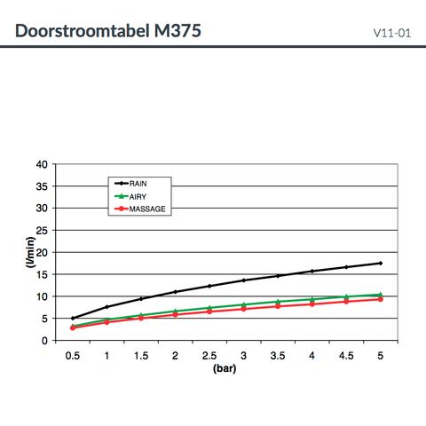 Hotbath Mate M375 handdouche met 3 standen mat zwart