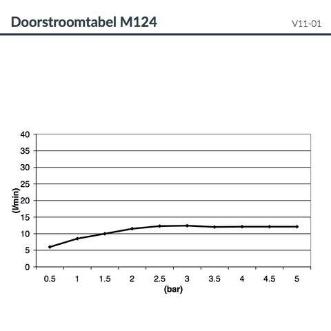 Hotbath Mate M124 hoofddouche 50x75 cm geborsteld nikkel