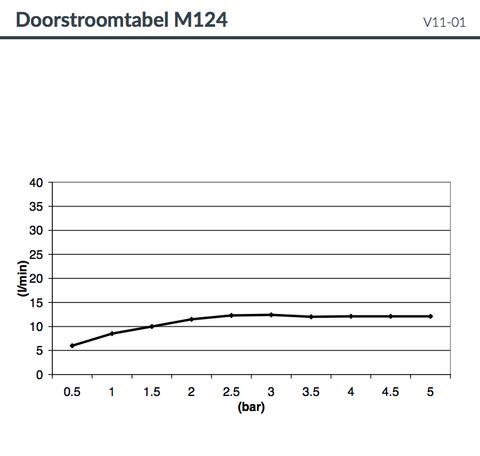 Hotbath Mate M124 hoofddouche  50x75 cm chroom