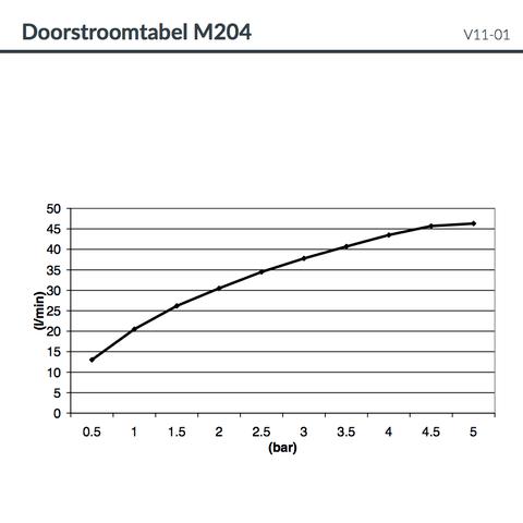 Hotbath Mate M204 hoofddouche vierkant 90x90 cm chroom