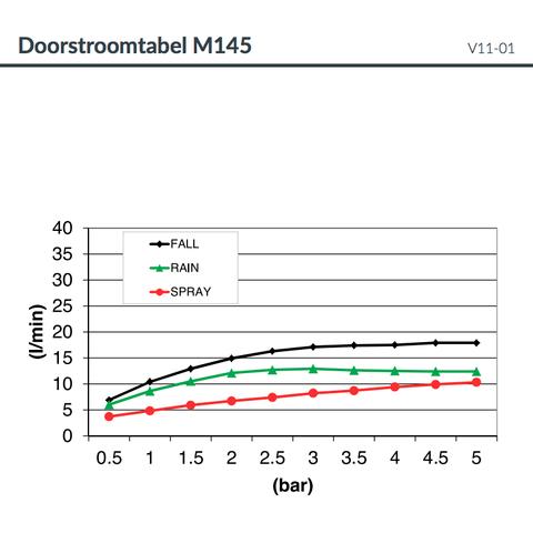 Hotbath Mate M145 hoofddouche vierkant 50cm chroom
