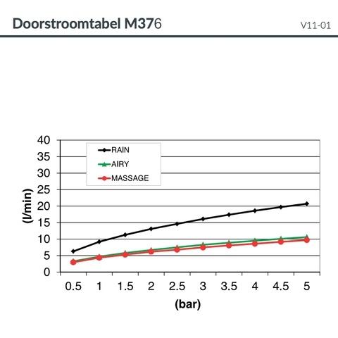 Hotbath Mate M376 3 standen handdouche 13cm chroom