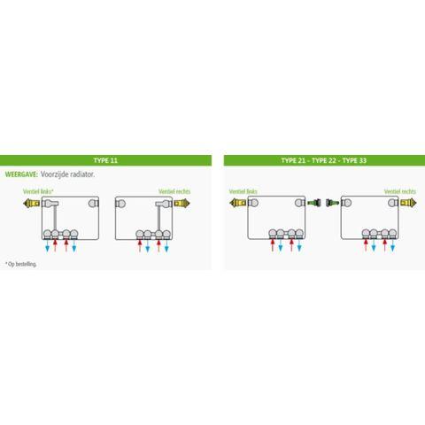 Henrad Premium Eco paneelradiator type 22 - 120 x 30 cm (L x H)