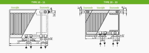 Henrad Premium Eco paneelradiator type 21 - 160 x 60 cm (L x H)