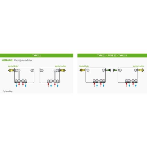 Henrad Premium Eco paneelradiator type 22 - 80 x 90 cm (L x H)