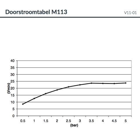 Hotbath Mate M113 hoofddouche 50x90 cm geborsteld nikkel