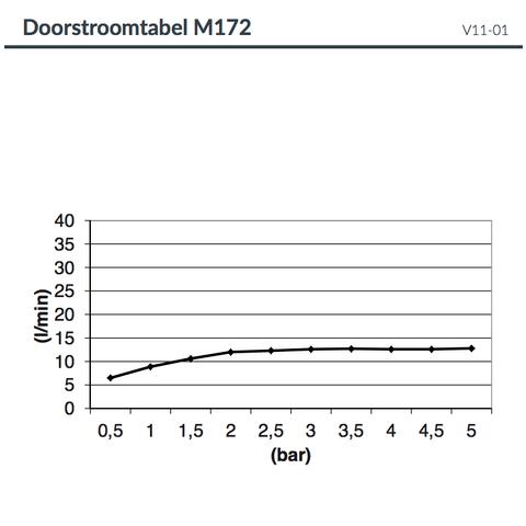 Hotbath Mate M172 hoofddouche vierkant 30cm met blauwe LED verlichting chroom