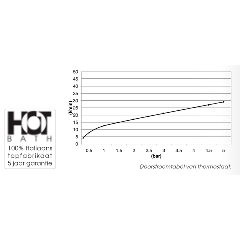 Hotbath IBS 5 Get Together inbouw doucheset Friendo geborsteld nikkel - met ronde 3-standen handdouche - plafondbuis 15cm - hoofddouche 30cm - glijstang