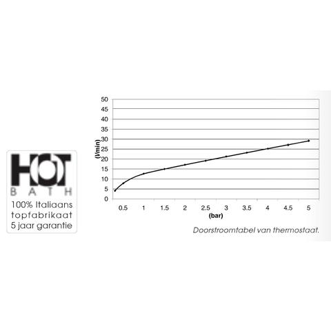 Hotbath IBS 5A Get Together inbouw doucheset Friendo geborsteld nikkel - met staafhanddouche - plafondbuis 15cm - hoofddouche 30cm - wandsteun