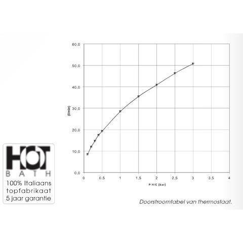 Hotbath IBS 3 Get Together inbouw doucheset Chap chroom - met staafhanddouche - wandarm - hoofddouche 25cm - wandsteun