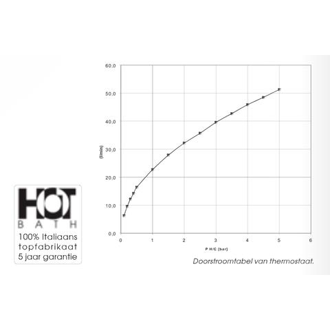 Hotbath IBS 3A Get Together inbouw doucheset Chap geborsteld nikkel - met staafhanddouche - wandarm - hoofddouche 30cm - wandsteun