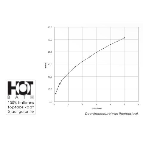 Hotbath IBS 4A Get Together inbouw doucheset Bloke geborsteld nikkel - plafondbuis 15cm - hoofddouche 20cm